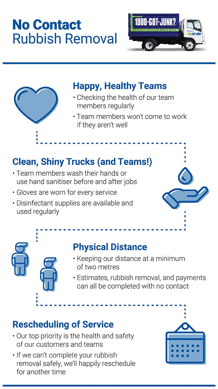 No Contact Rubbish Removal infographic